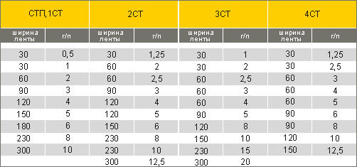 таблица грузоподъемности текстильных строп