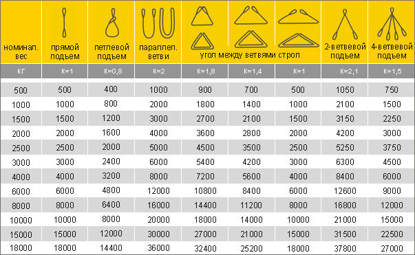 таблица максимальной масы груза