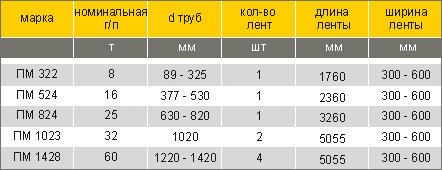 таблица характеристик стпро полотенец