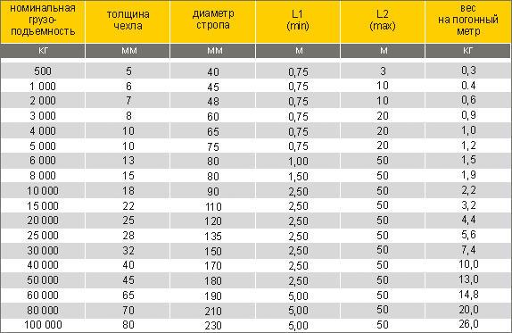 таблица характеристки строп текстильных круглопрядных