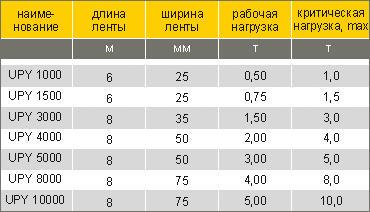 таблица характристик ремней для крепления грузов
